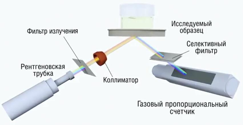 Анализатор серы АСЭ-2: принцип работы.